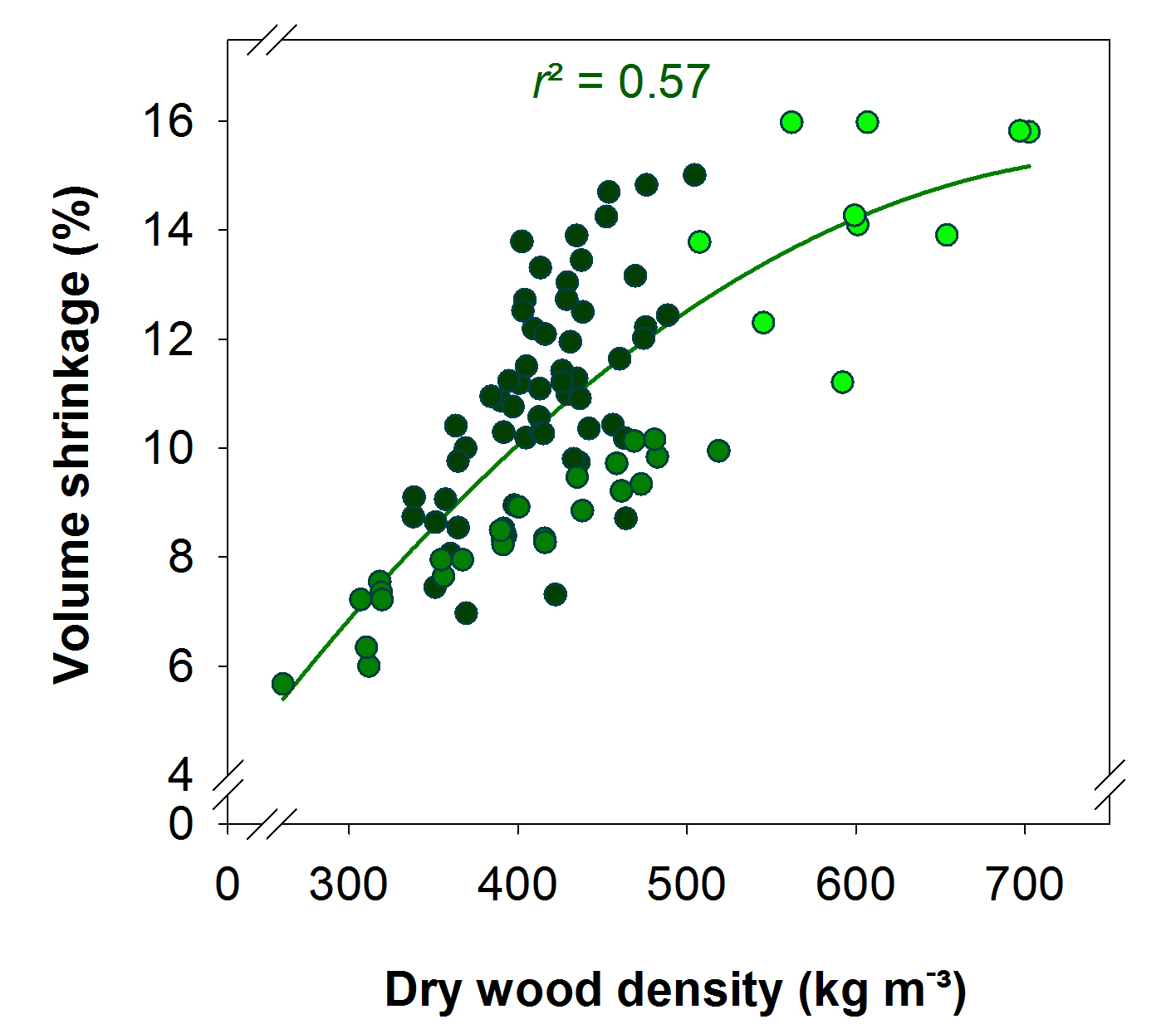 Wood density as a proxy for vulnerability to cavitation